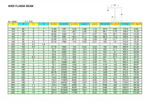berat baja, besi, tabel, WF, konstruksi baja, gudang, gedung